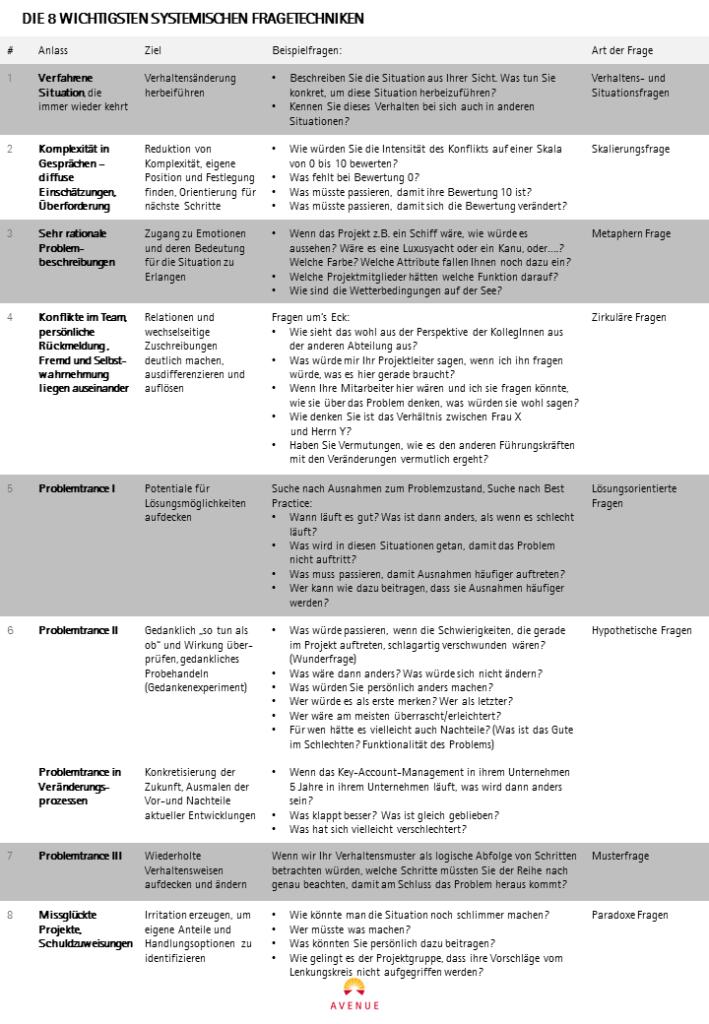 die 8 wichtigsten systemischen fragetechniken - Mitarbeitergesprache Beispiele
