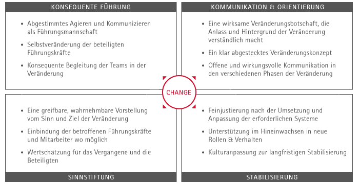Change Management Projekt avenue.de