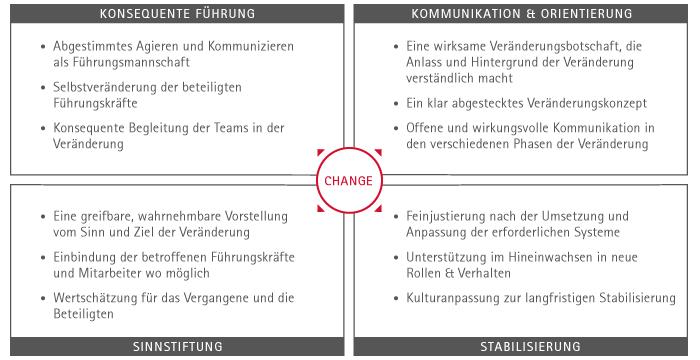 Change Management Projekt avenue.de
