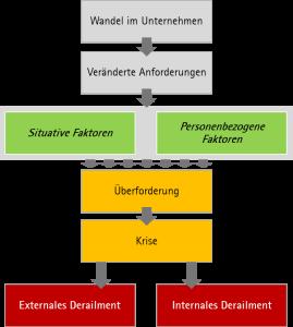 Prozess Derailment